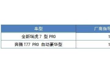 国产精品SUV之争全新瑞虎7比照飞跃T77PRO